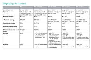 TVL vergelijking